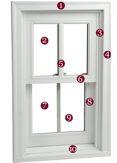 Terminology for window parts. Name of window parts.