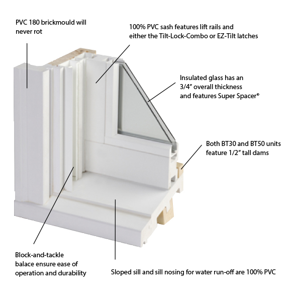 Cutaway image of the parts of an window with labels